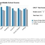 8th Grade Test Scores Haynes Bridge Middle