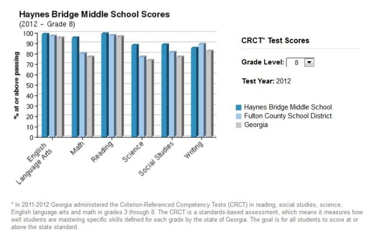 Test Scores For Haynes Bridge Middle